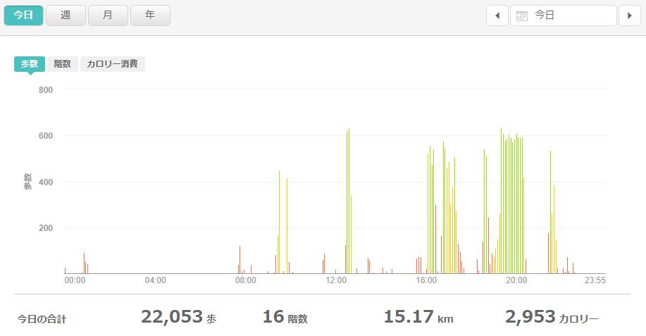 fitbitログより 運動データ2021年4月1日