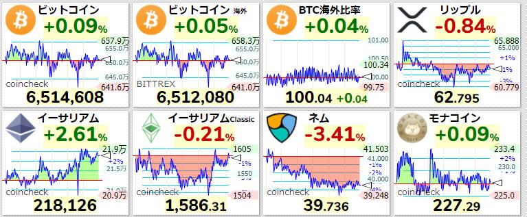仮想通貨 現在の価格 2021年4月2日
