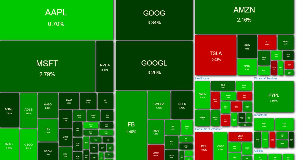 NASDAQ100 ヒートマップ 2021年4月1日