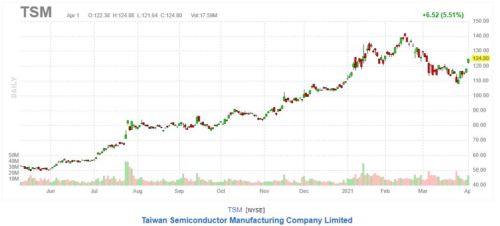 TSM 2021年4月1日チャート