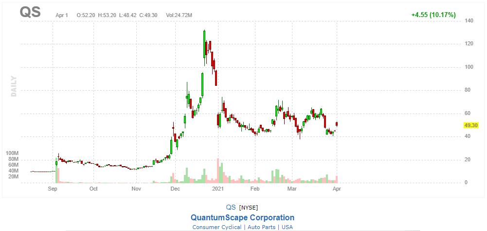 QS チャート 2021/04/01