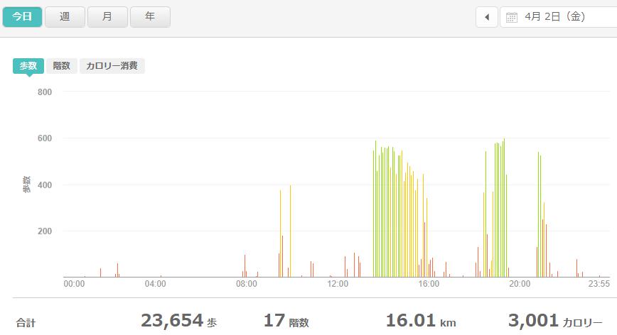 fitbitログより 運動データ2021年4月2日