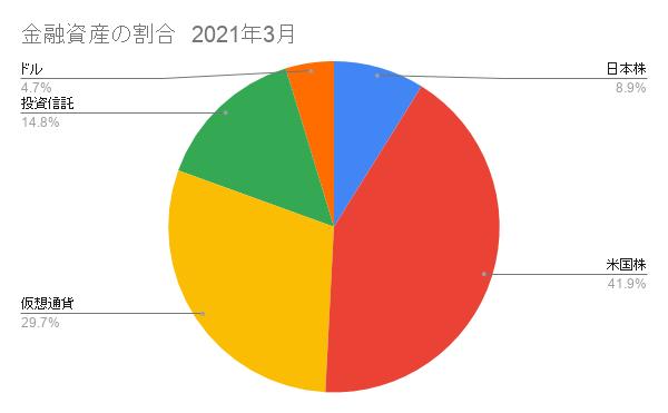 日本株と米国株の割合 2021年3月