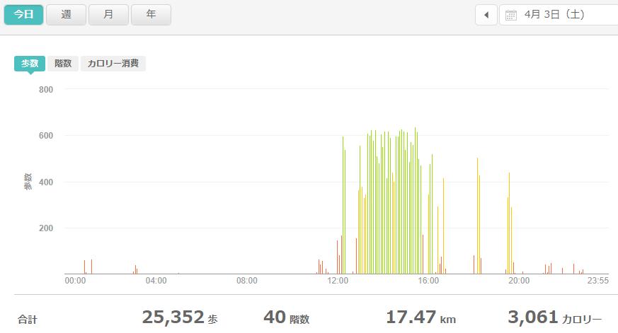 fitbitログより 運動データ2021年4月3日