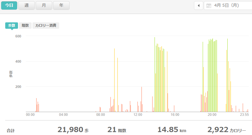 fitbitログより 運動データ2021年4月5日