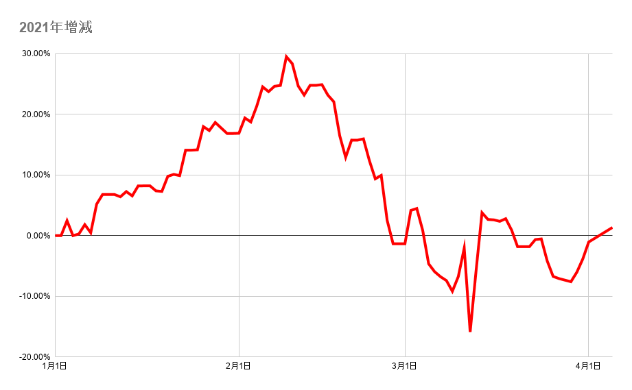 年初来のポートフォリオ資産額の推移