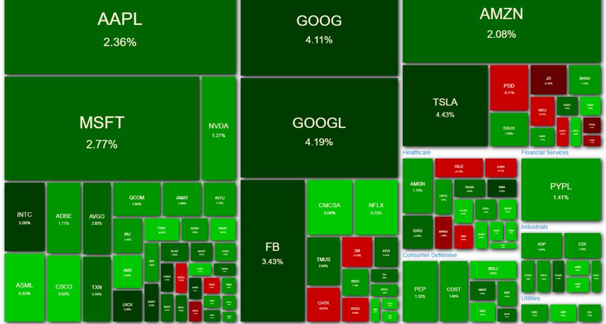 NASDAQ100 ヒートマップ 2021年4月5日