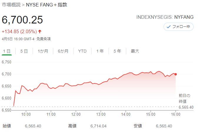 FANG+index 2021年4月5日