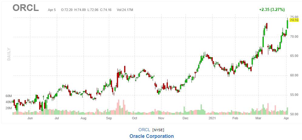 オラクル【ORCL】2021年4月5日