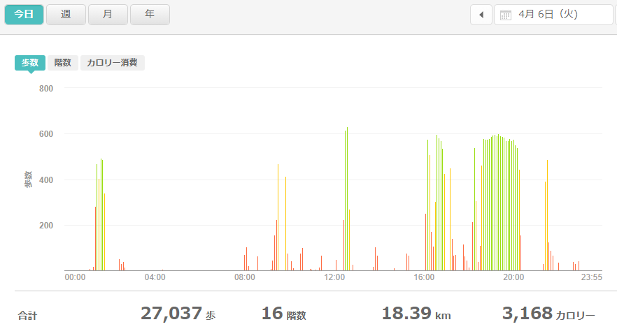 fitbitログより 運動データ2021年4月6日