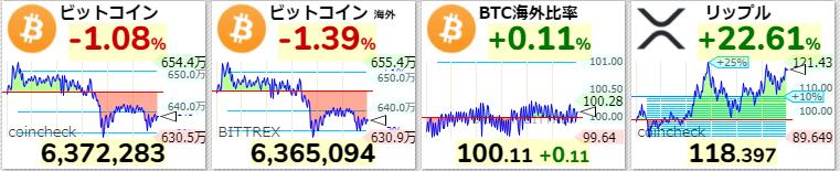 仮想通貨 現在の価格 2021年4月7日