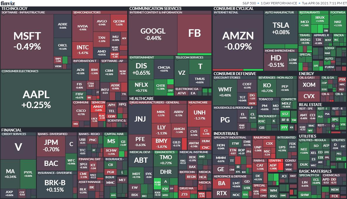 S&P500ヒートマップ2021年4月6日