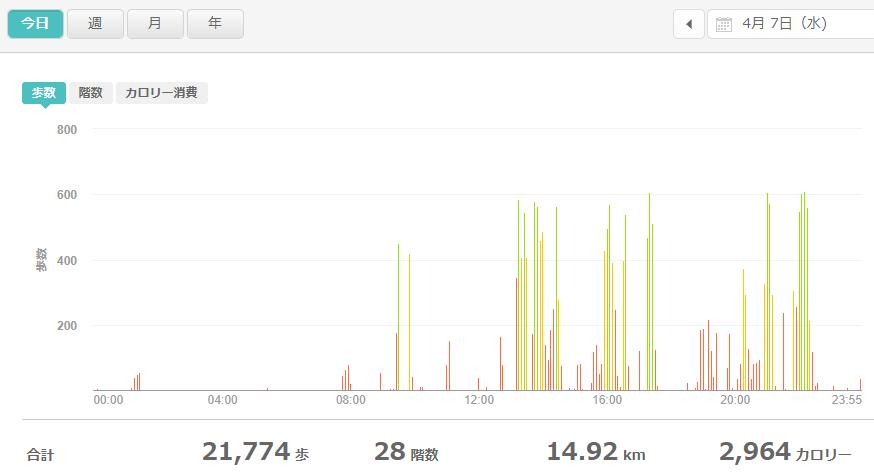 fitbitログより 運動データ2021年4月7日