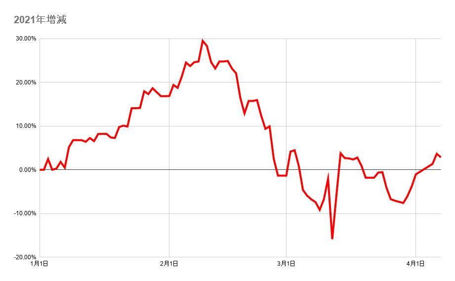 年初来からのポートフォリオ資産額の推移 2021年4月8日
