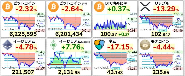仮想通貨 現在の価格 2021年4月8日