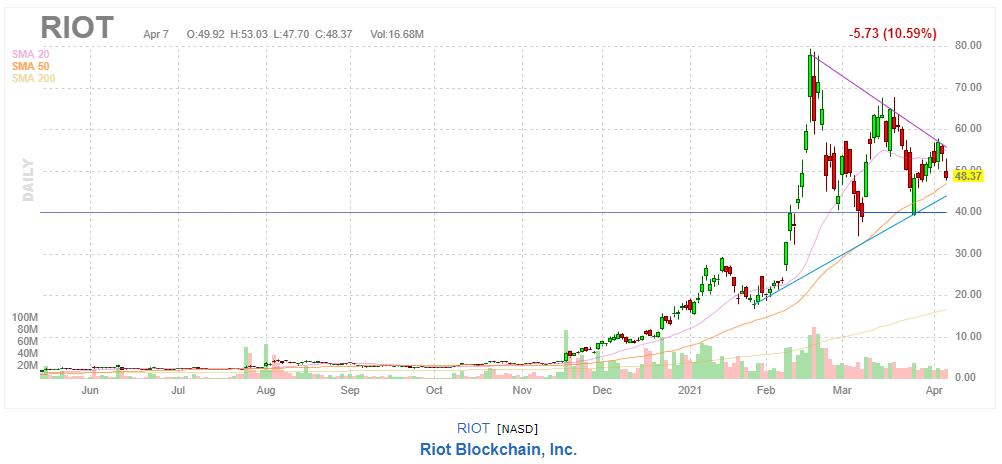 RIOTのチャートRIOTのチャート 2021年4月7日
