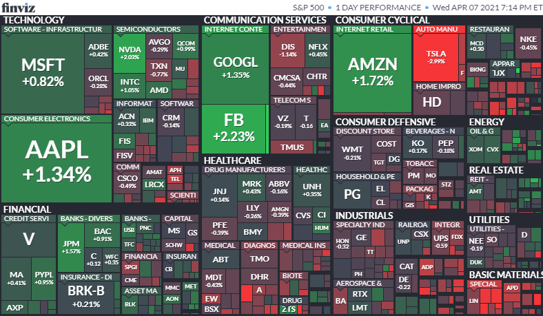 S&P500ヒートマップ2021年4月7日
