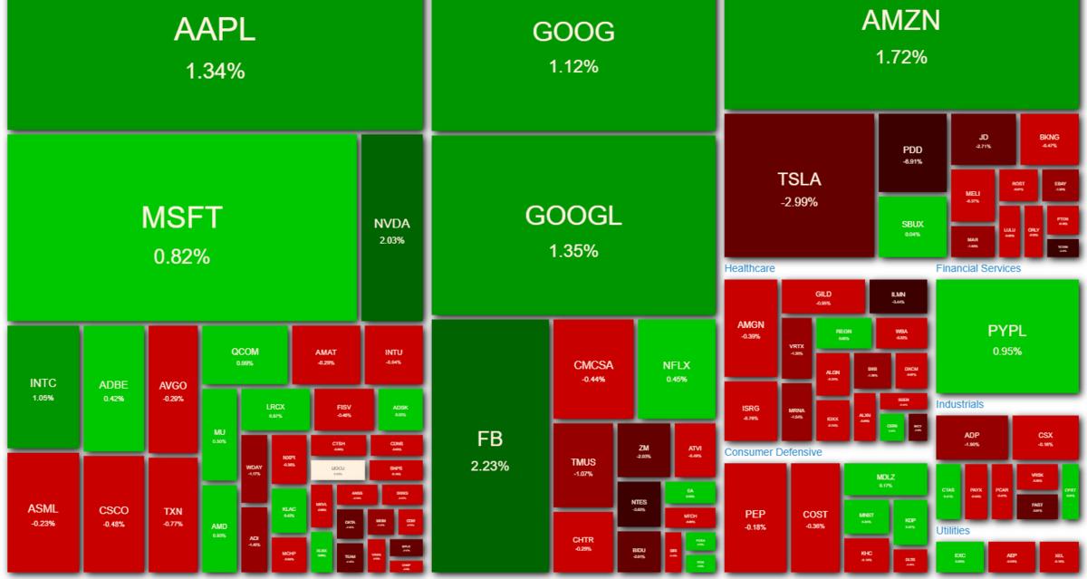 NASDAQ100 ヒートマップ 2021年4月7日