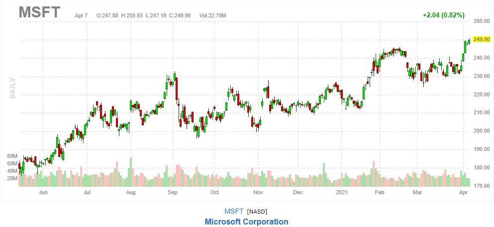 マイクロソフト 2021年4月7日