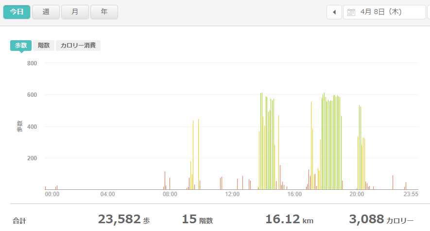 fitbitログより 運動データ2021年4月8日