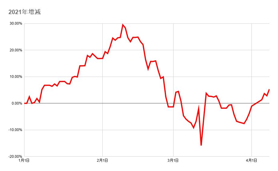 年初からのポートフォリオ資産額の推移2021年4月9日