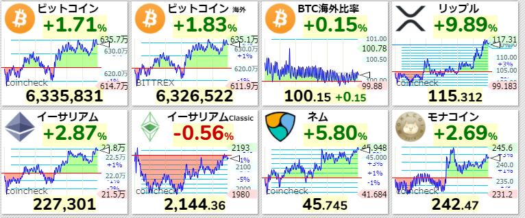 主要仮想通貨価格2021年4月8日