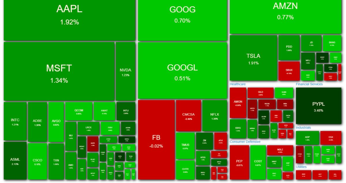 NASDAQ100 ヒートマップ 2021年4月8日