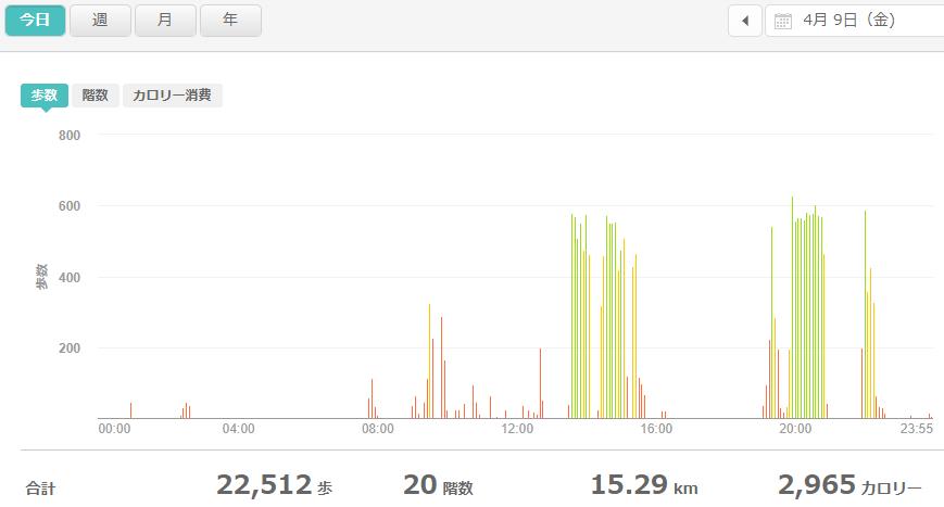 fitbitログより 運動データ2021年4月9日