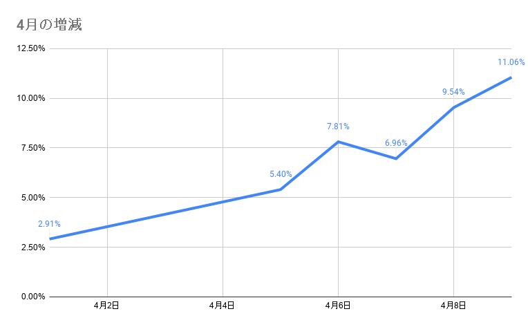 4月のポートフォリオ資産額の推移 2021年4月9日