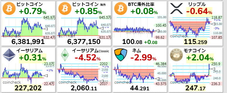 主要仮想通貨価格2021年4月10日