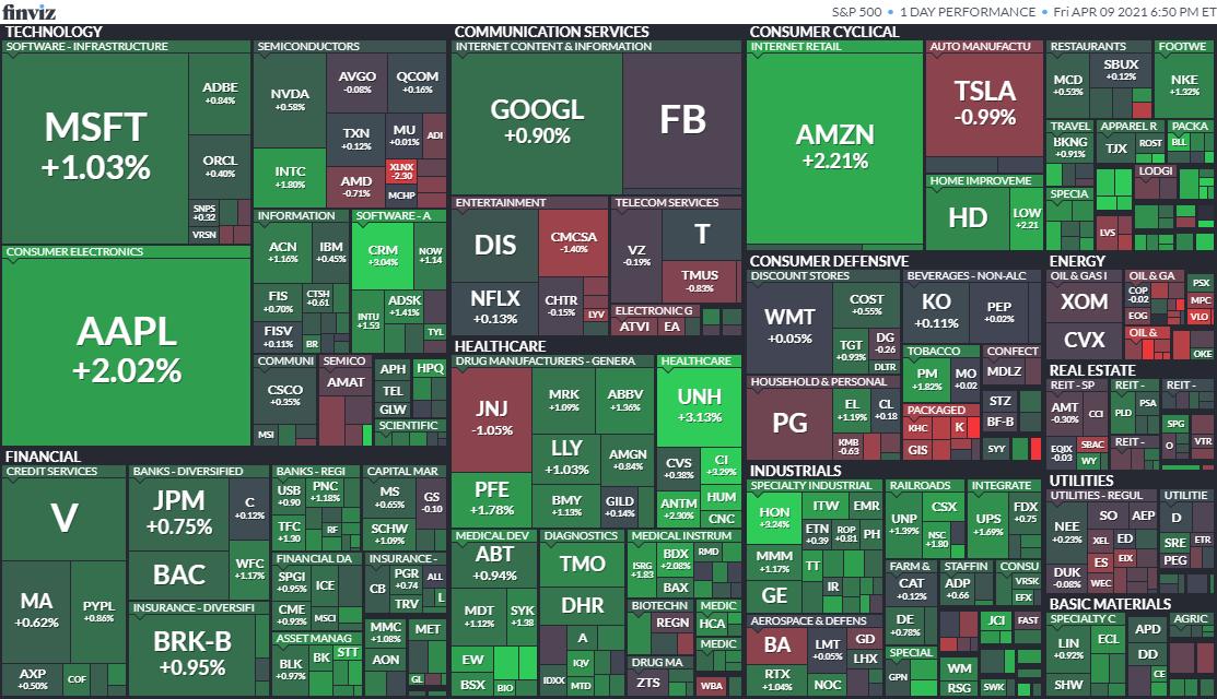 S&P500ヒートマップ2021年4月9日