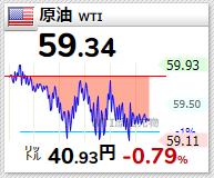 原油WTI 2021年4月9日