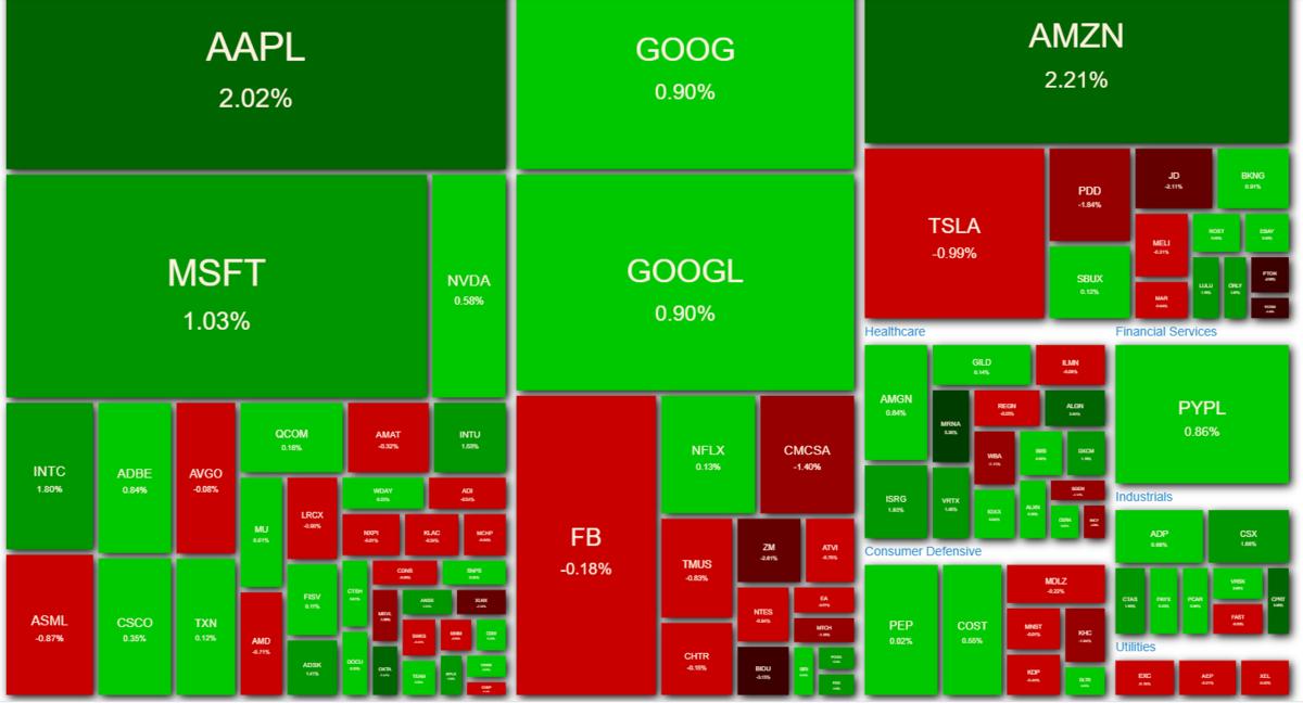 NASDAQ100 ヒートマップ 2021年4月9日