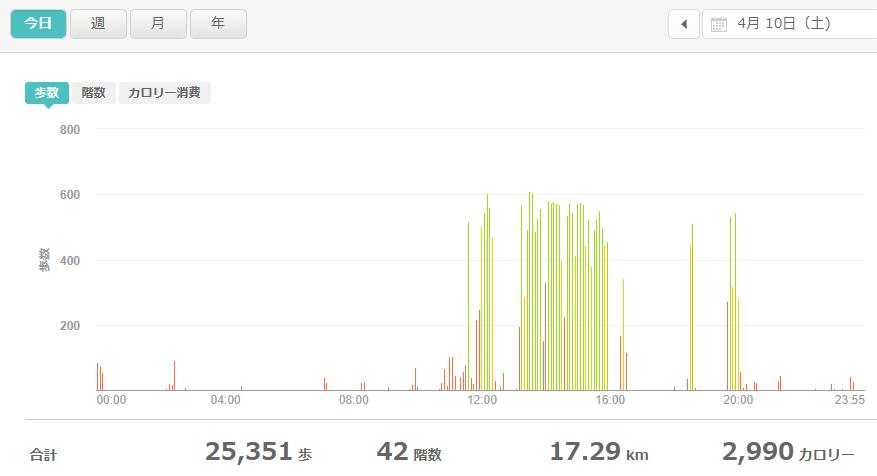 fitbitログより 運動データ2021年4月10日