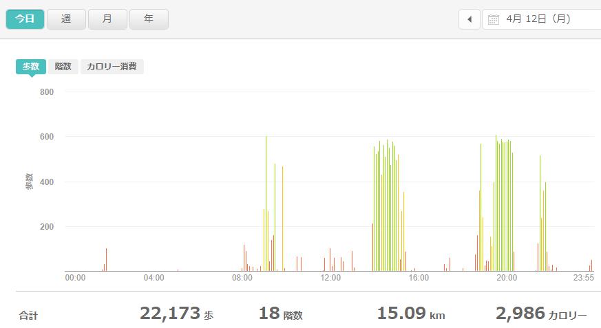 fitbitログより 運動データ2021年4月12日