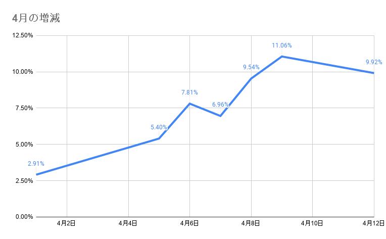 4月のポートフォリオ資産額の推移 2021年4月12日
