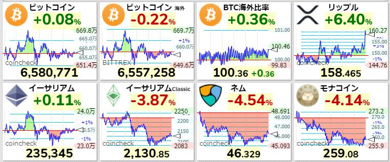 主要仮想通貨価格2021年4月13日