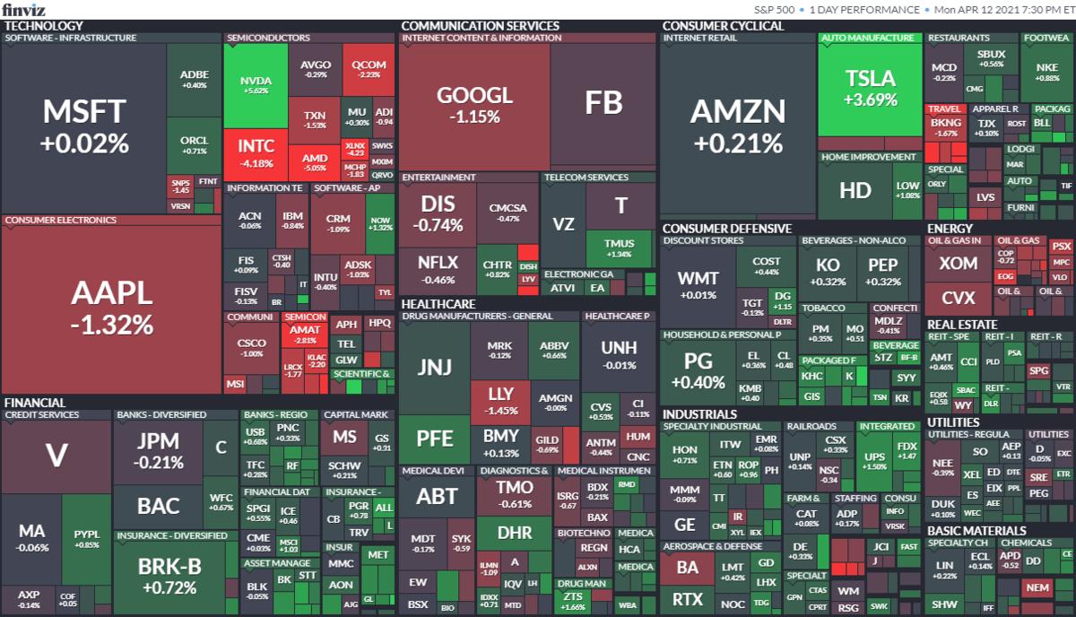 S&P500ヒートマップ2021年4月12日
