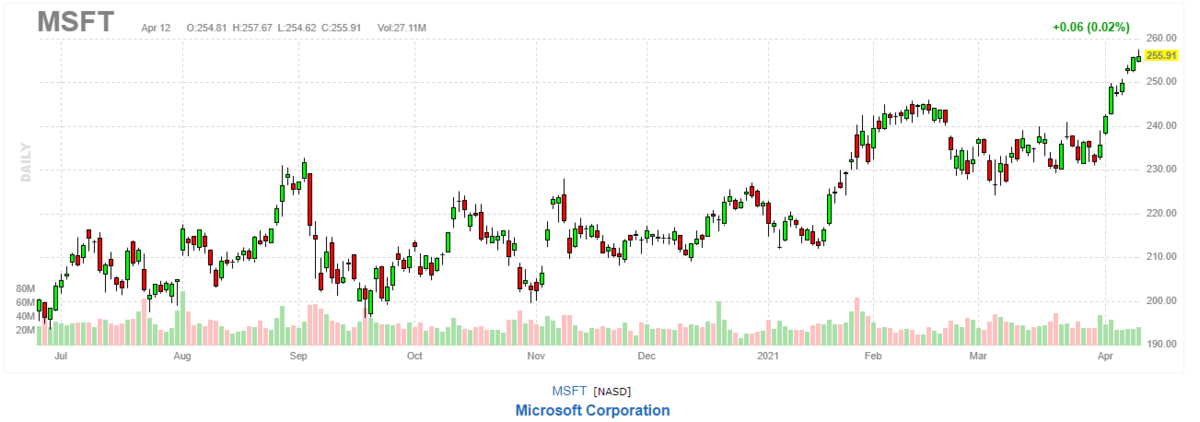 マイクロソフト【MSFT】2021年4月12日