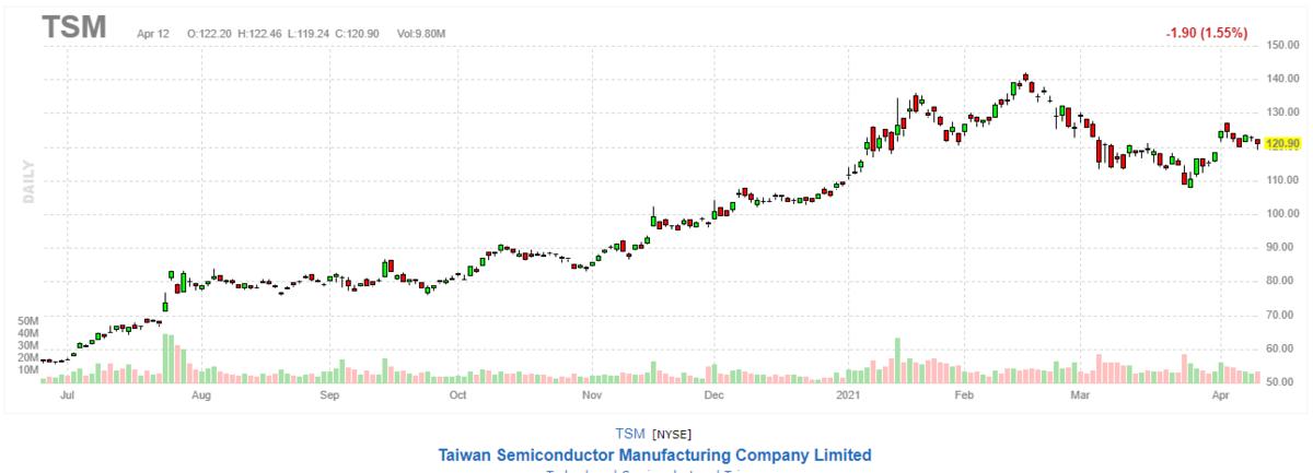 台湾セミコンダクター【TSM】2021年4月12日