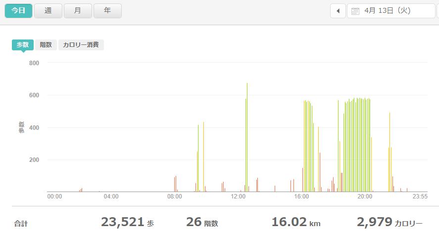 fitbitログより 運動データ2021年4月13日