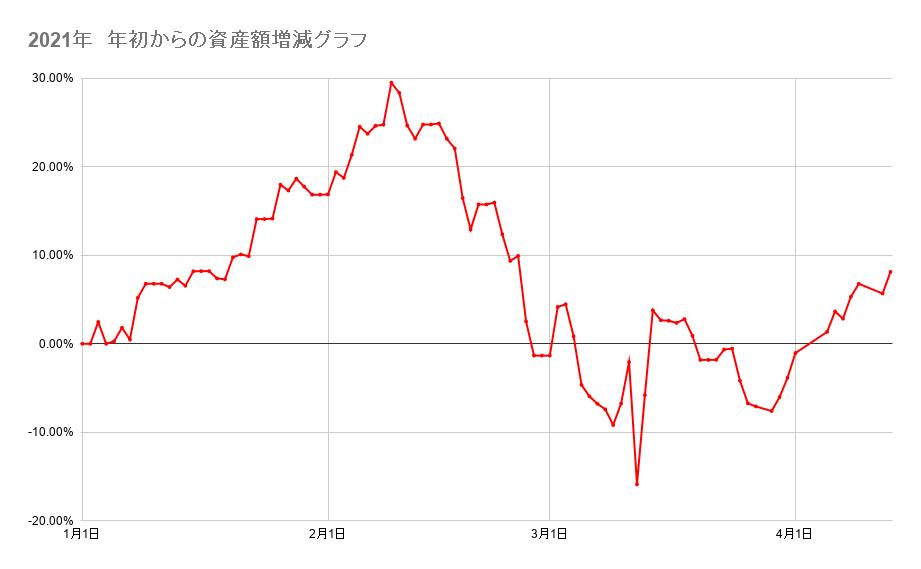 2021年 年初からの資産額増減グラフ 2021年4月13日
