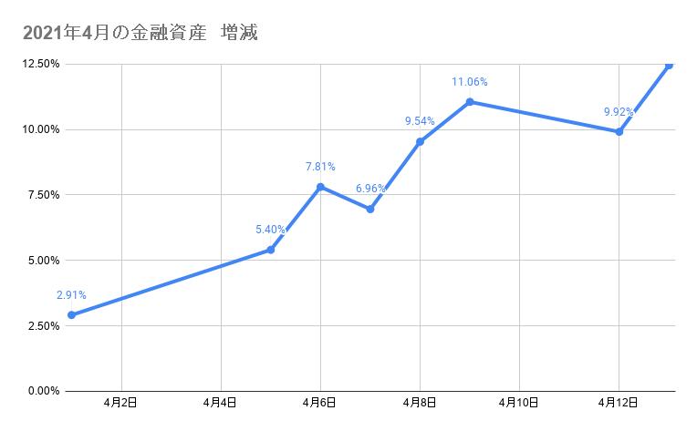 2021年4月のポートフォリオ資産額の推移 2021年4月13日