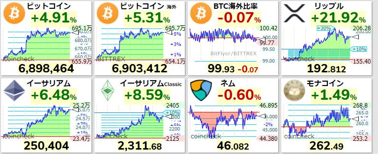 主要仮想通貨価格2021年4月14日
