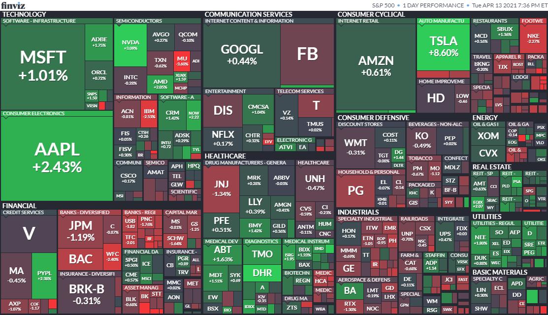 S&P500ヒートマップ2021年4月13日
