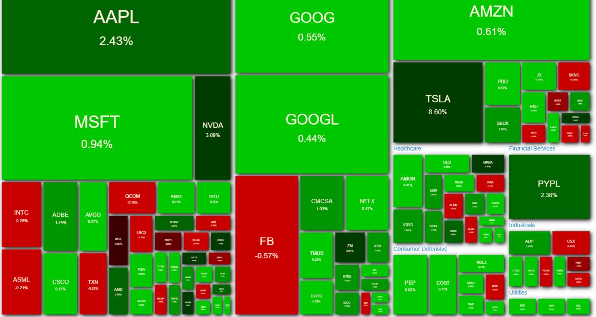 NASDAQ100 ヒートマップ 2021年4月13日
