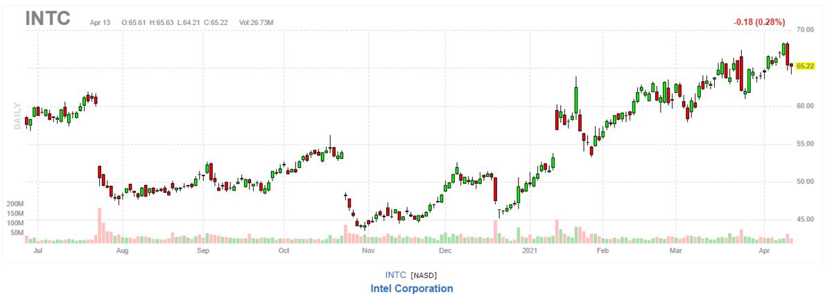 インテル【INTC】2021年4月13日