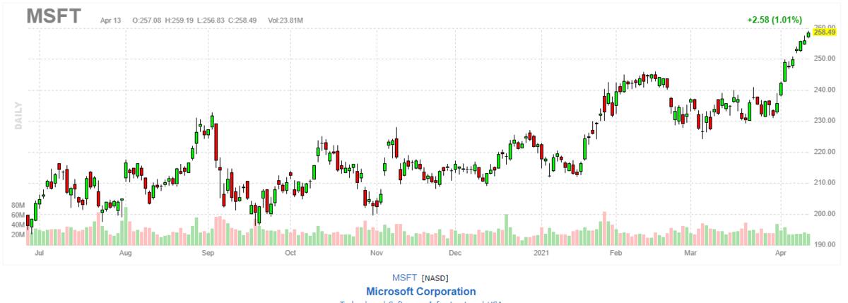 マイクロソフト【MSFT】2021年4月13日