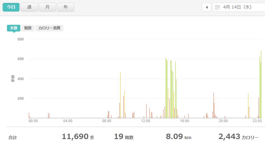 fitbitログより 運動データ2021年4月14日