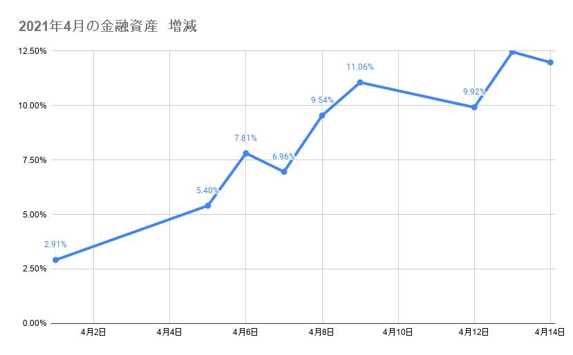4月のポートフォリオ資産額の推移